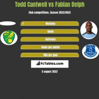 Todd Cantwell vs Fabian Delph h2h player stats