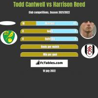 Todd Cantwell vs Harrison Reed h2h player stats