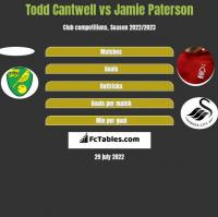 Todd Cantwell vs Jamie Paterson h2h player stats