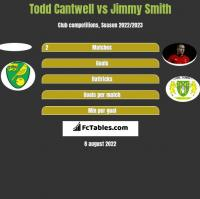 Todd Cantwell vs Jimmy Smith h2h player stats