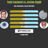 Todd Cantwell vs Jordan Hugill h2h player stats