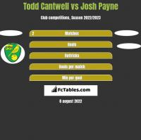 Todd Cantwell vs Josh Payne h2h player stats