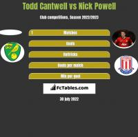 Todd Cantwell vs Nick Powell h2h player stats