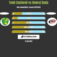 Todd Cantwell vs Ondrej Duda h2h player stats