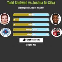 Todd Cantwell vs Joshua Da Silva h2h player stats