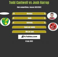 Todd Cantwell vs Josh Harrop h2h player stats