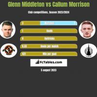 Glenn Middleton vs Callum Morrison h2h player stats