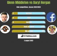 Glenn Middleton vs Daryl Horgan h2h player stats