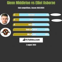 Glenn Middleton vs Elliot Osborne h2h player stats