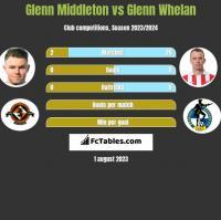 Glenn Middleton vs Glenn Whelan h2h player stats