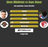 Glenn Middleton vs Hope Akpan h2h player stats
