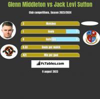 Glenn Middleton vs Jack Levi Sutton h2h player stats