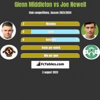 Glenn Middleton vs Joe Newell h2h player stats