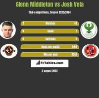 Glenn Middleton vs Josh Vela h2h player stats