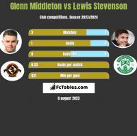 Glenn Middleton vs Lewis Stevenson h2h player stats