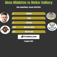 Glenn Middleton vs Melker Hallberg h2h player stats