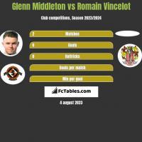 Glenn Middleton vs Romain Vincelot h2h player stats