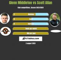 Glenn Middleton vs Scott Allan h2h player stats