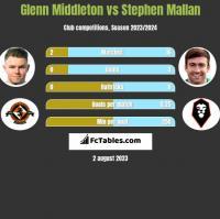 Glenn Middleton vs Stephen Mallan h2h player stats