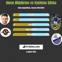 Glenn Middleton vs Vykintas Slivka h2h player stats