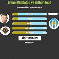 Glenn Middleton vs Arthur Read h2h player stats