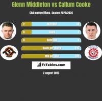 Glenn Middleton vs Callum Cooke h2h player stats