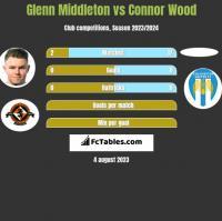Glenn Middleton vs Connor Wood h2h player stats