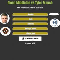 Glenn Middleton vs Tyler French h2h player stats