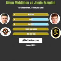 Glenn Middleton vs Jamie Brandon h2h player stats