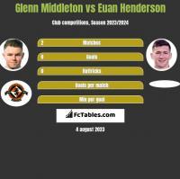 Glenn Middleton vs Euan Henderson h2h player stats