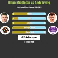 Glenn Middleton vs Andy Irving h2h player stats