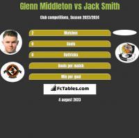 Glenn Middleton vs Jack Smith h2h player stats