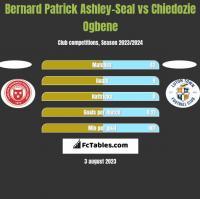 Bernard Patrick Ashley-Seal vs Chiedozie Ogbene h2h player stats