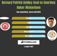 Bernard Patrick Ashley-Seal vs Courtney Baker-Richardson h2h player stats
