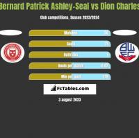 Bernard Patrick Ashley-Seal vs Dion Charles h2h player stats
