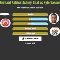 Bernard Patrick Ashley-Seal vs Kyle Vassell h2h player stats
