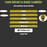 Lewis Butroid vs Daniel Leadbitter h2h player stats