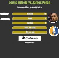 Lewis Butroid vs James Perch h2h player stats