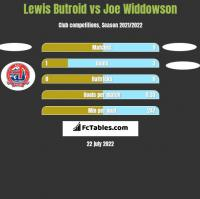 Lewis Butroid vs Joe Widdowson h2h player stats