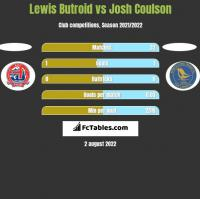 Lewis Butroid vs Josh Coulson h2h player stats