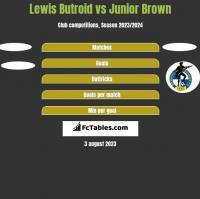 Lewis Butroid vs Junior Brown h2h player stats