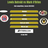 Lewis Butroid vs Mark O'Brien h2h player stats