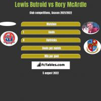 Lewis Butroid vs Rory McArdle h2h player stats