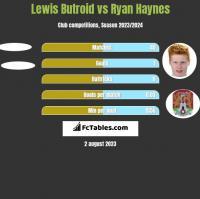 Lewis Butroid vs Ryan Haynes h2h player stats