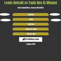 Lewis Butroid vs Yasin Ben El-Mhanni h2h player stats