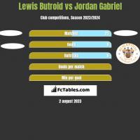 Lewis Butroid vs Jordan Gabriel h2h player stats
