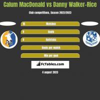 Calum MacDonald vs Danny Walker-Rice h2h player stats