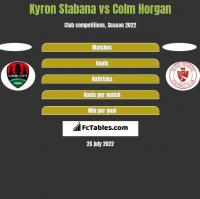 Kyron Stabana vs Colm Horgan h2h player stats