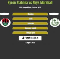 Kyron Stabana vs Rhys Marshall h2h player stats