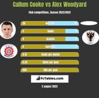 Callum Cooke vs Alex Woodyard h2h player stats